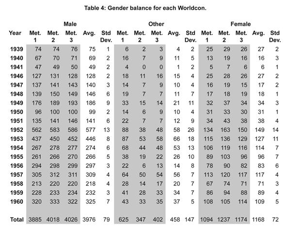 REPORT: Worldcon Membership Demographics, 1939-1960 - James