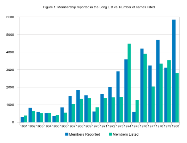 Figure 1- Membership reported in the Long List vs Number of names listed
