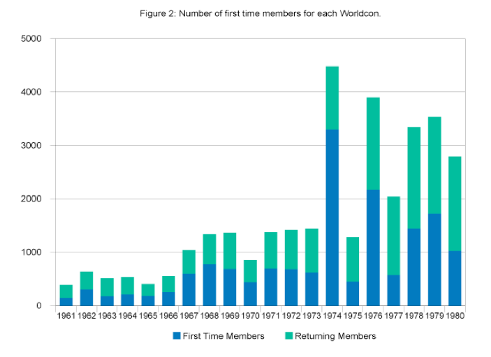 Figure 2-Number of first time members for each Worldcon