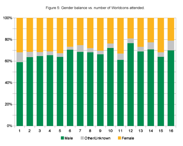 Figure 5- Gender balance vs number of Worldcons attended