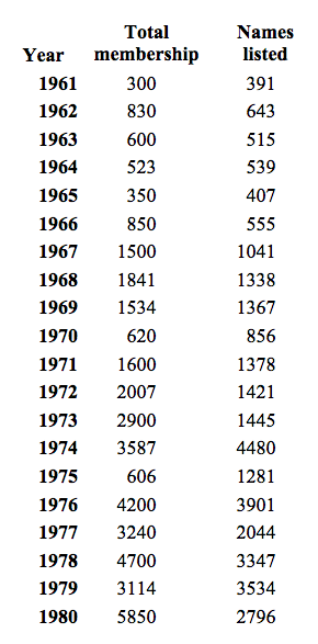 Table 1-Membership reported in the Long List vs. Number of names listed